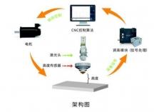 调高系统Height Adjusting System
